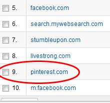 Pinterest:  My Favorite Free Traffic Source in 2012