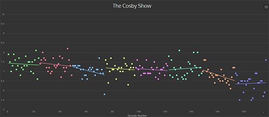 cosbyshow 7 Ways to Drive More Traffic to Your Next Blog Post