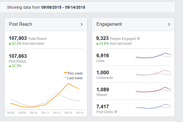 Awesome Facebook Engagement