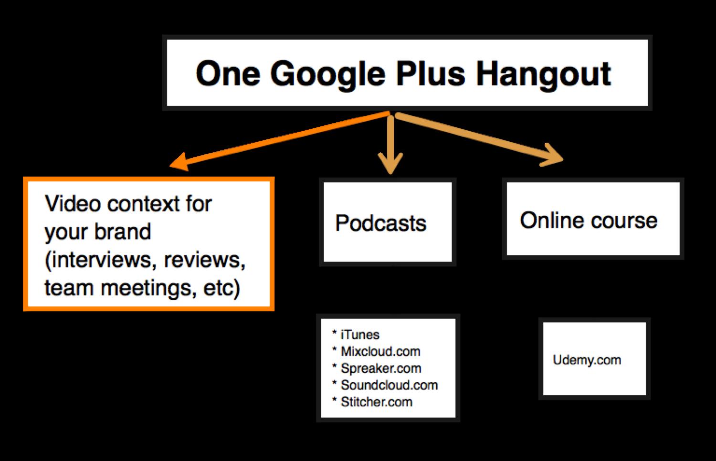 googleHangout