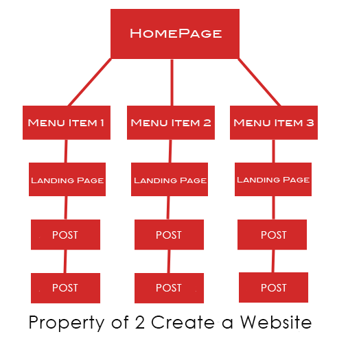 silo structure for a website